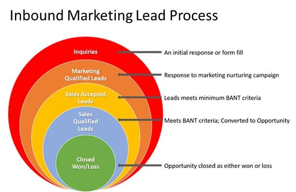 Generating inbound leads