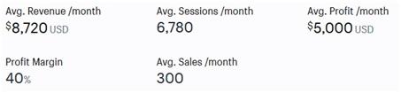 Performance metrics of Soccer Moms Shop