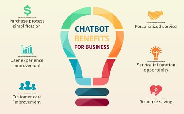 chatbot business benefits