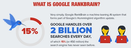 Google's Rankbrain