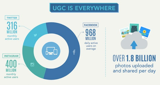 Use of UGC in Social Media Campaigns