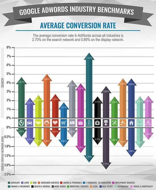 adwords industry benchmarks average conversion rate