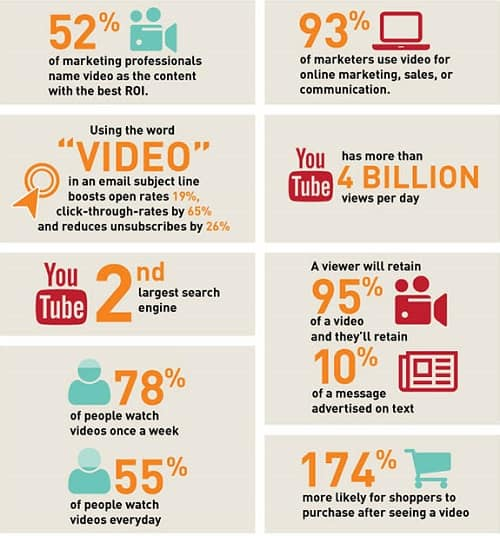 product video stats