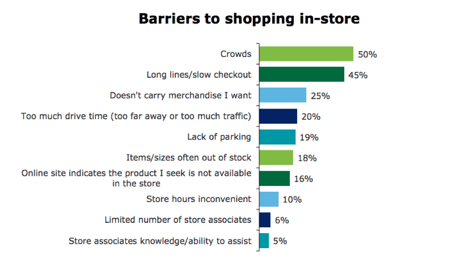 barriers to shopping in store