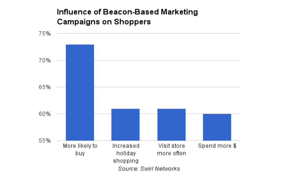 beacon based marketing campaigns