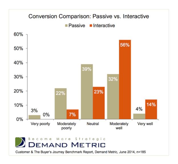 demand metrics