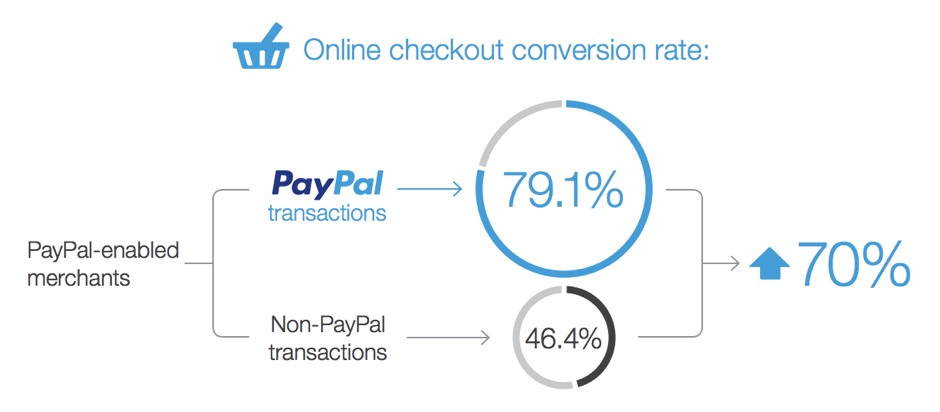 online checkout conversion