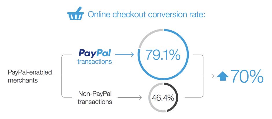 online checkout conversion