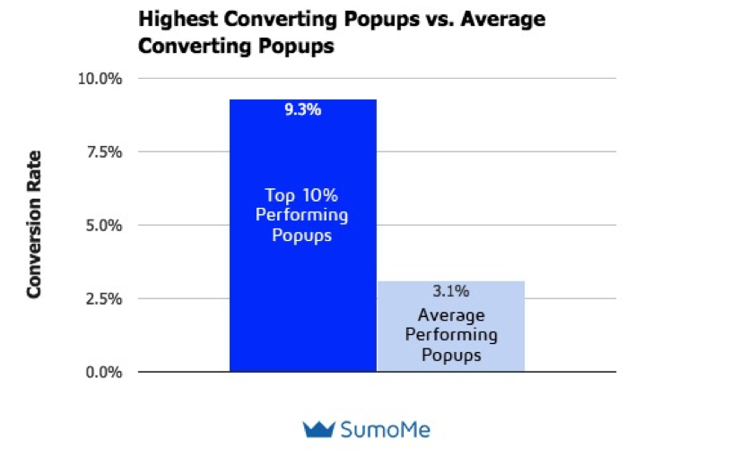 highest converting popups vs Average converting Popups
