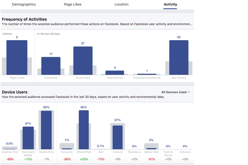 Facebook-audience-insight