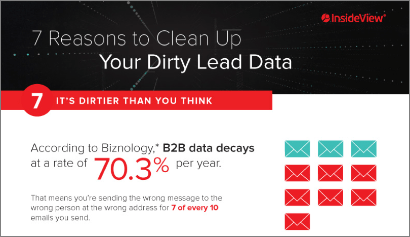 dirty lead data