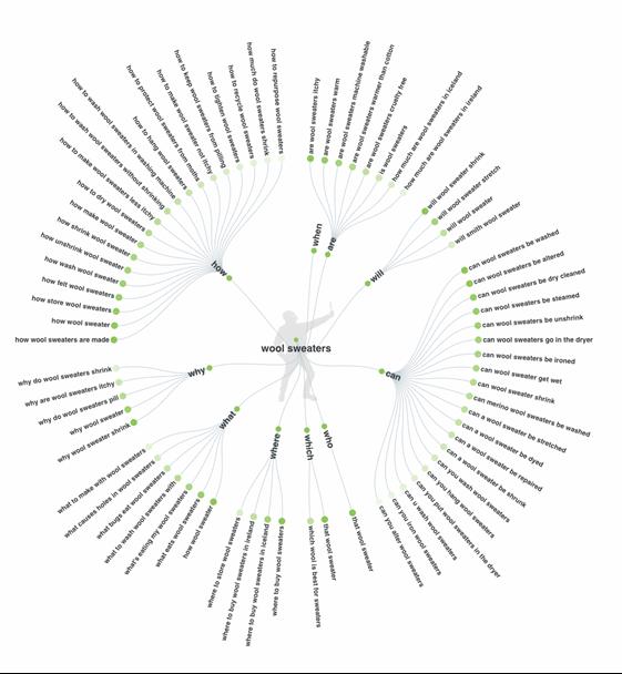 use-keyword-data