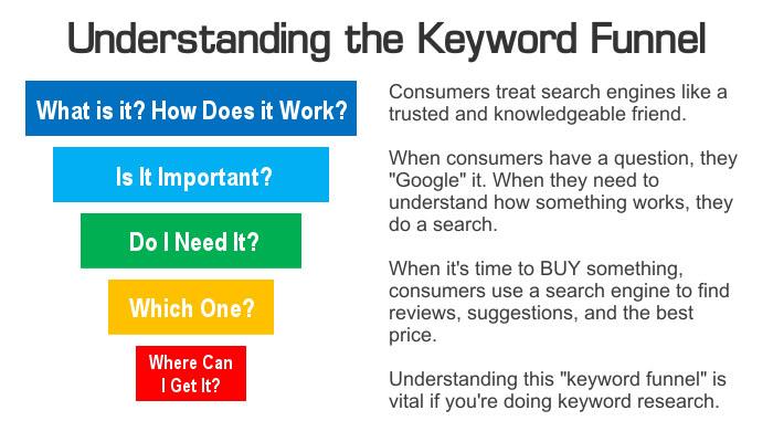 understanding-keyword-funnel