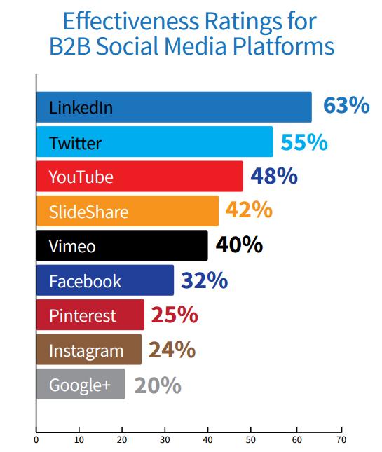 use-all-social-media