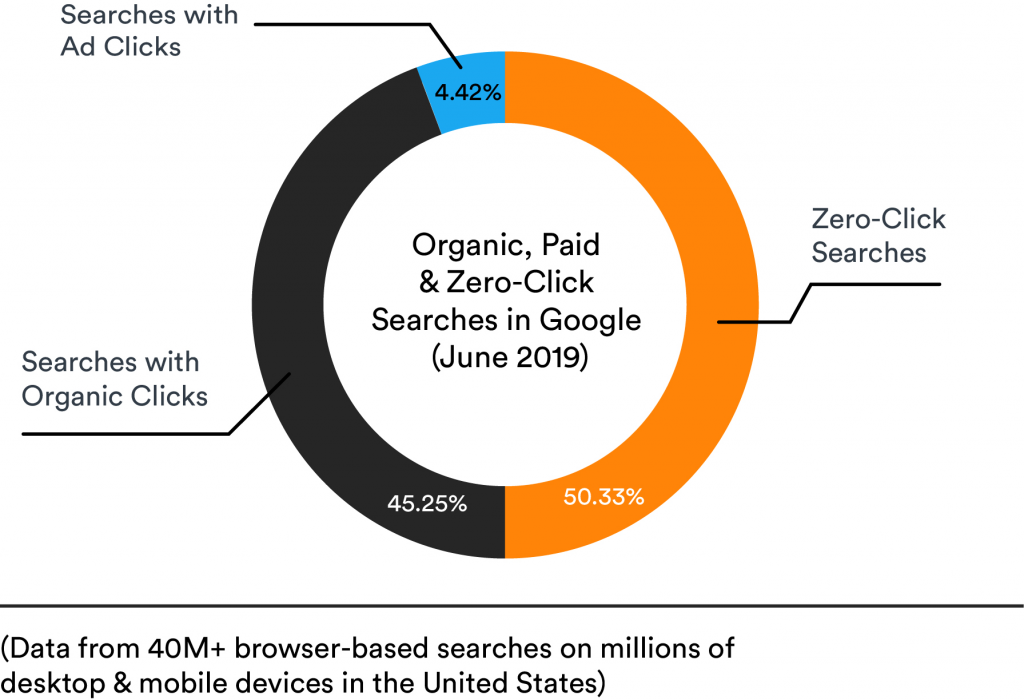 organic-paid-searches-in-google