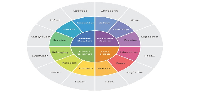 Build Your Brand Archetype