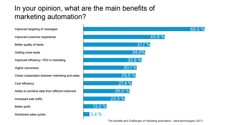 benefits-of-market-automation