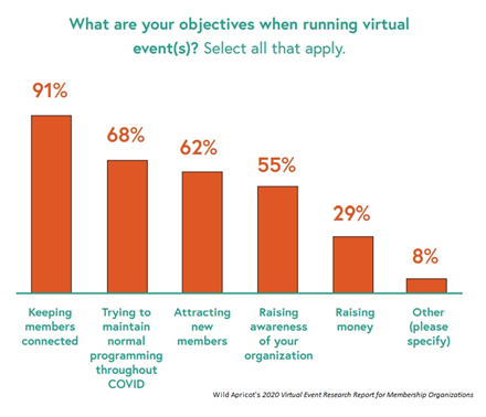 objectives while running virtual event