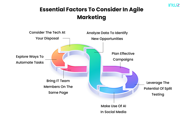 factors to consider in agile marketing
