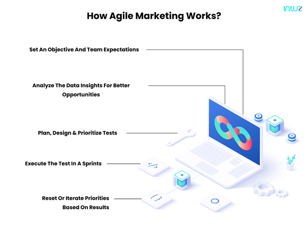 how agile marketing works