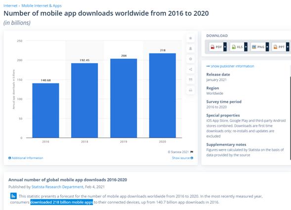number of mobile app downloads