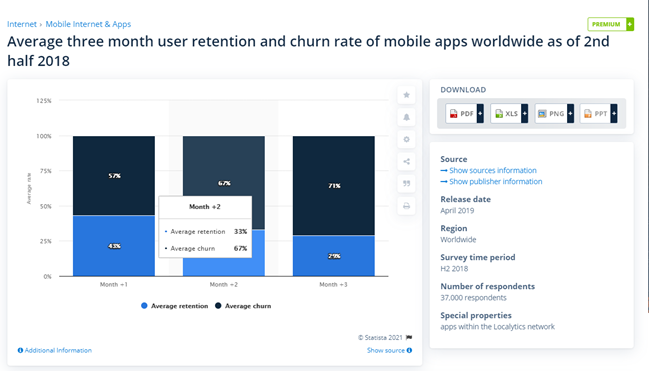 average 3 month user retention and churn rate of mobile apps world wide