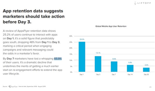 app retention data