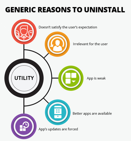 Generic reasons to uninstall your app