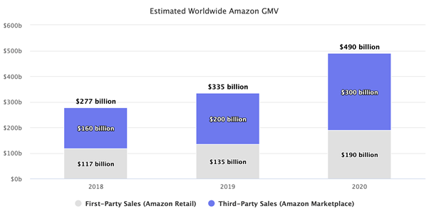 Amazon's market leading AWS business