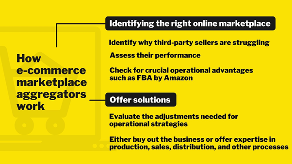 How the aggregator business model works